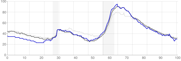 Tampa, Florida monthly unemployment rate chart